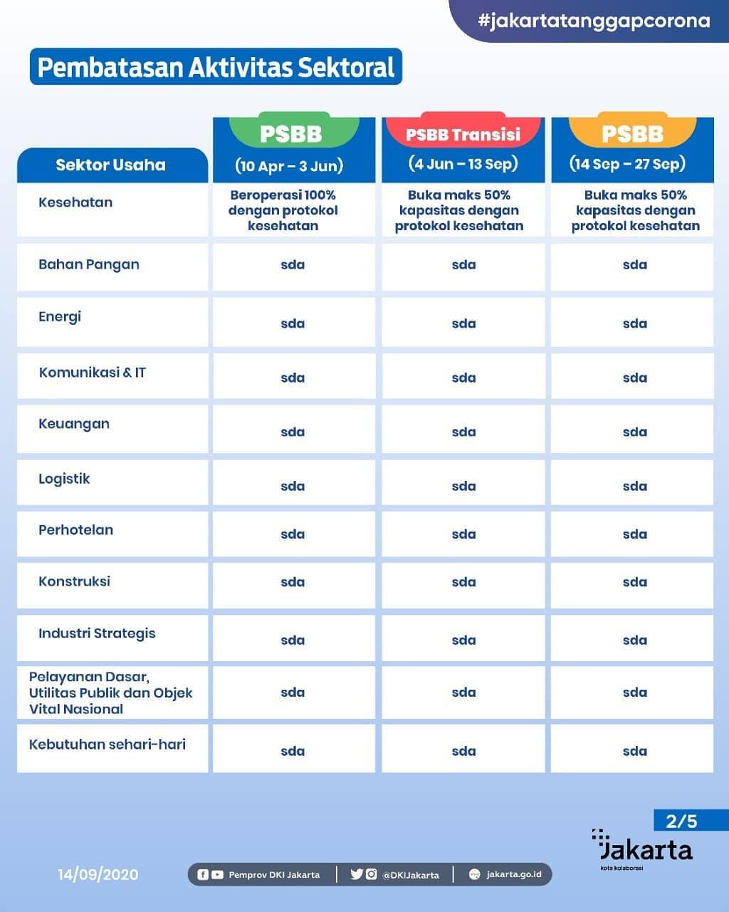 Point Penting Regulasi PSBB Provinsi DKI Jakarta-Slide_2