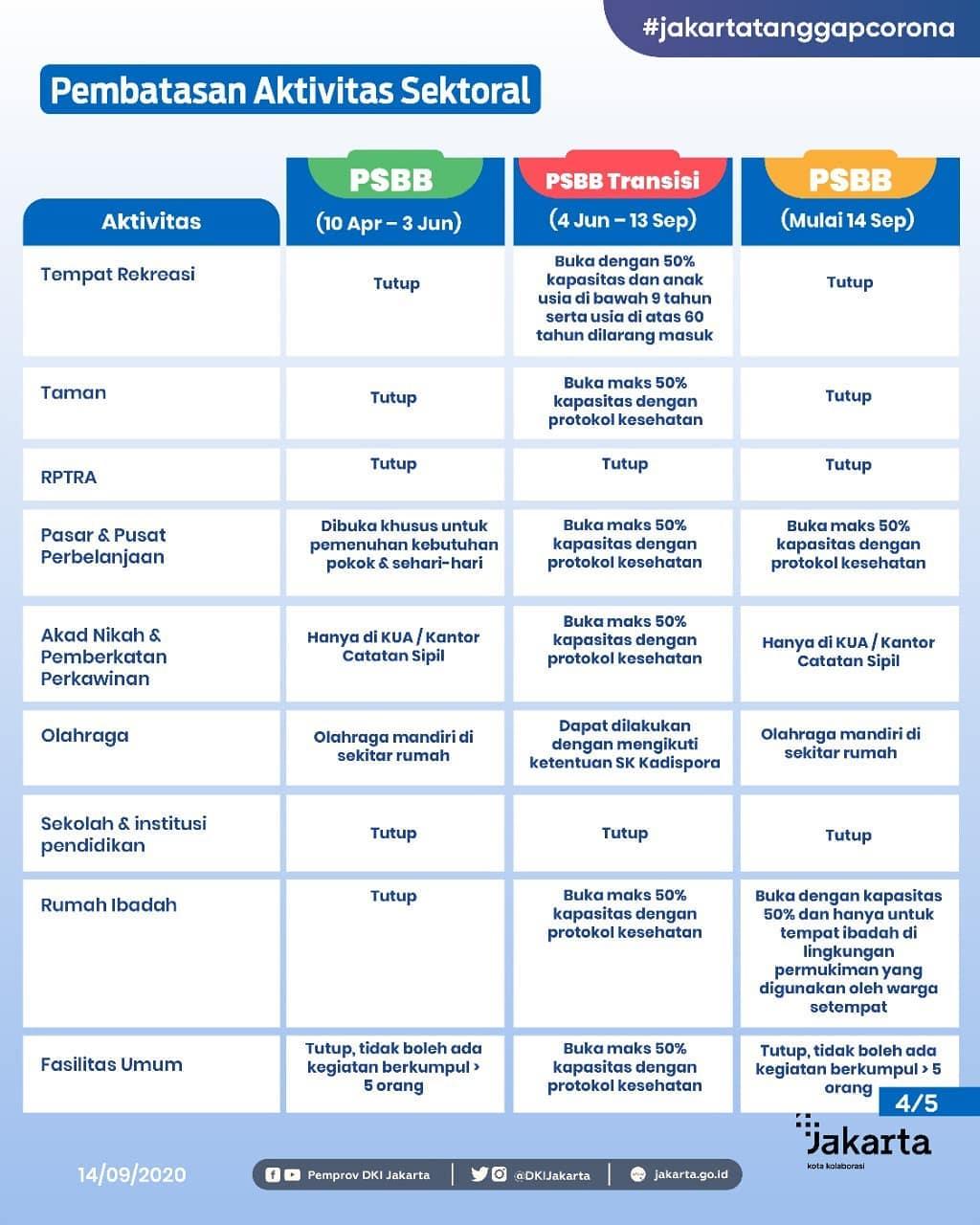 Point Penting Regulasi PSBB Provinsi DKI Jakarta-Slide_4