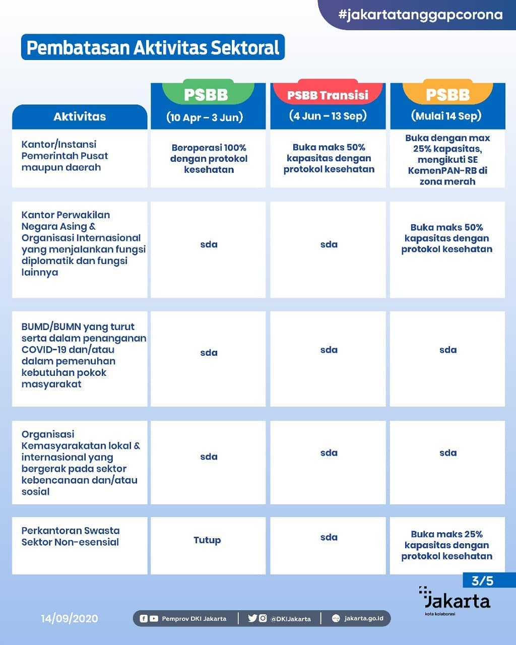Point Penting Regulasi PSBB Provinsi DKI Jakarta-Slide_3
