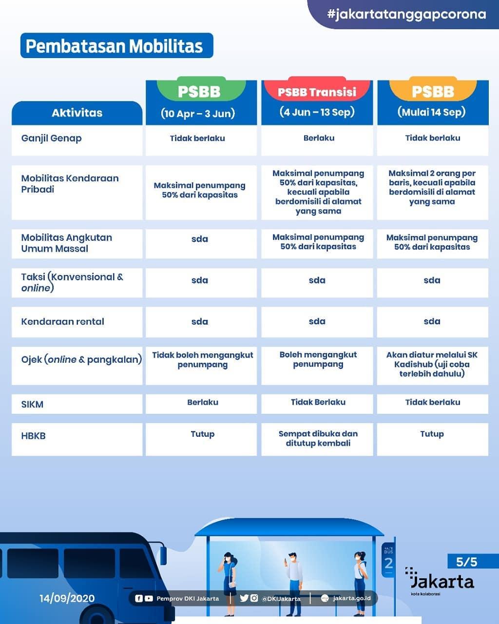 Point Penting Regulasi PSBB Provinsi DKI Jakarta-Slide_5