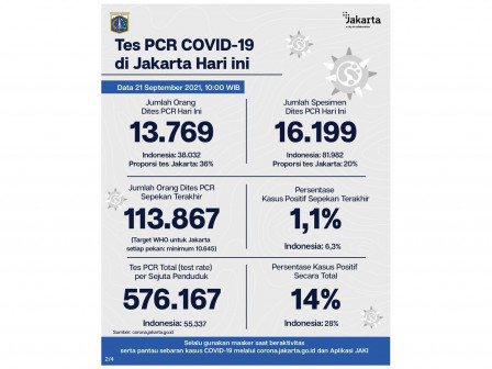 Perkembangan Data Kasus dan Vaksinasi Covid-19 di Jakarta per 21 September 2021