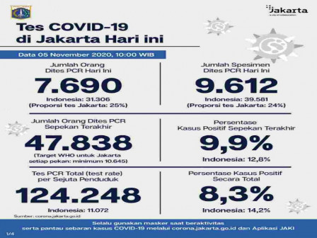Jakarta's Latest Official COVID-19 Cases as of November 5