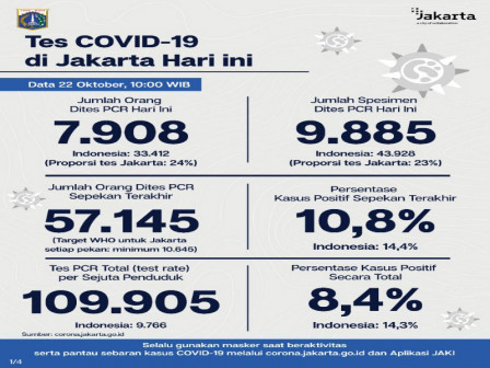 Jakarta's Latest Official COVID-19 Cases as of October 22