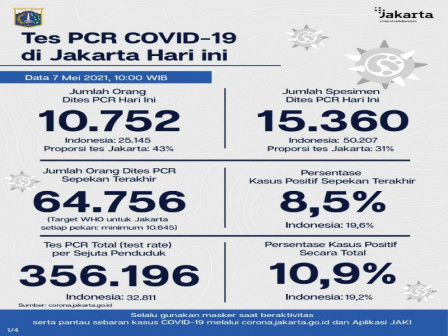 Jakarta's Latest Official COVID-19 Figures as of May 7