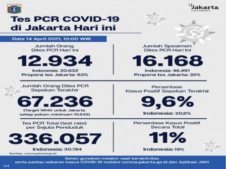 Perkembangan Data Kasus dan Vaksinasi COVID-19 di Jakarta per 14 April 2021