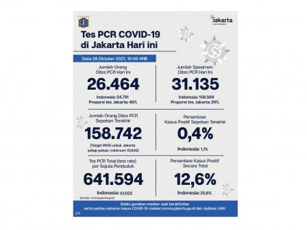Perkembangan Data Kasus dan Vaksinasi COVID-19 di Jakarta Per 28 Oktober 2021