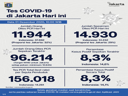 Jakarta's Latest Official COVID-19 Cases as of December 1