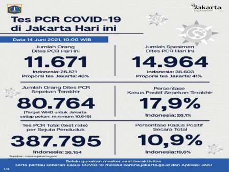 Perkembangan Data Kasus dan Vaksinasi Covid-19 di Jakarta Per 14 Juni 2021
