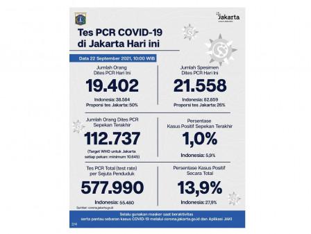 Perkembangan Data Kasus dan Vaksinasi Covid-19 di Jakarta Per 22 September 2021