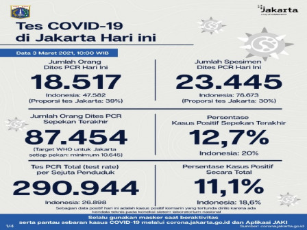 Latest COVID-19 Information in Jakarta as of March 3, 2021