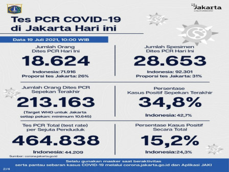 Perkembangan Data Kasus dan Vaksinasi Covid-19 di Jakarta per 19 Juli 2021