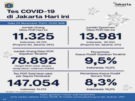 Latest COVID-19 Information in Jakarta as of November 25, 2020