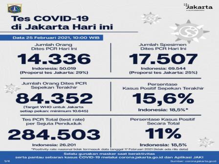 Perkembangan Covid-19 di Jakarta per 25 Februari 2021, Warga Diimbau Disiplin 3M