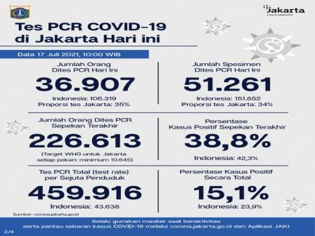 Perkembangan Data Kasus dan Vaksinasi COVID-19 di Jakarta Per 17 Juli 2021