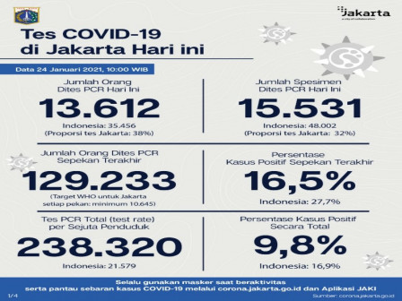 Update on COVID-19 Cases in Jakarta as of January 24, People Asked to Be Disciplined in Implementing 3M