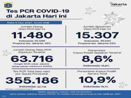 Latest Information on COVID-19 Cases and Vaccination in Jakarta as of May 6, 2021