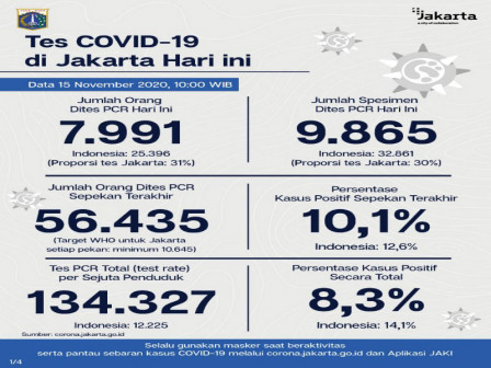 Jakarta's Latest Official COVID-19 Cases as of November 15