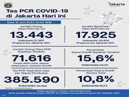 Latest Information on COVID-19 Cases and Vaccination in Jakarta as of June 12, 2021