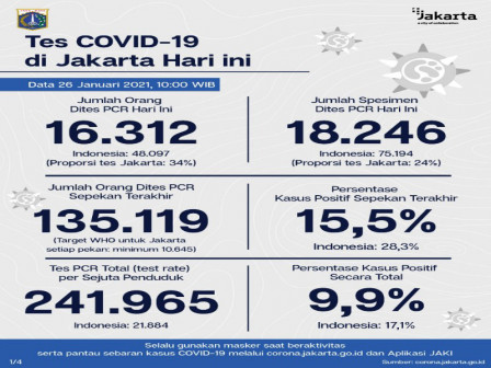 Jakarta's Latest Official COVID-19 Figures as of January 26