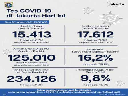 Jakarta's Latest Official COVID-19 Figures as of January 22