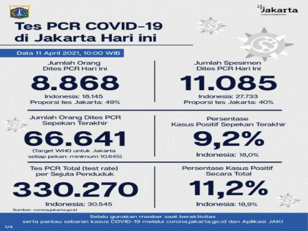 Perkembangan Data Kasus dan Vaksinasi Covid-19 di Jakarta per 11 April 2021