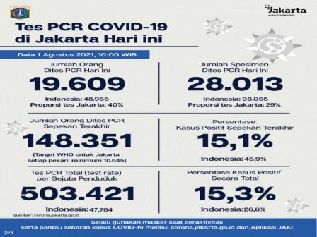 Perkembangan Data Kasus dan Vaksinasi Covid-19 di Jakarta per 1 Agustus 2021