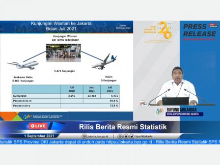 Kunjungan Wisman ke Jakarta 64.687 Orang Per Juli 2021