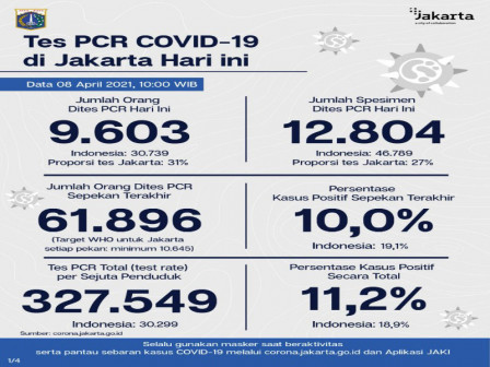 Latest Information on COVID-19 Cases and Vaccination in Jakarta as of April 8, 2021