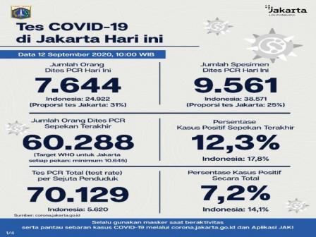 Perkembangan Covid-19 di Jakarta Per 12 September 2020
