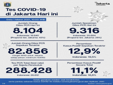 Latest COVID-19 Information in Jakarta as of March 1, 2021