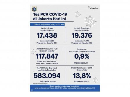 Perkembangan Data Kasus dan Vaksinasi COVID-19 di Jakarta Per 25 September 2021