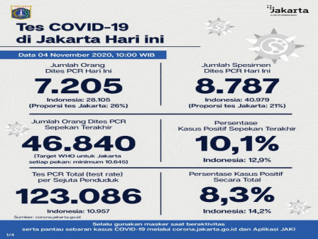 Latest COVID-19 Information in Jakarta as of November 4, 2020