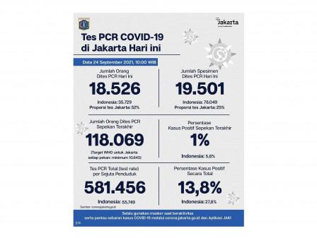 Perkembangan Data Kasus dan Vaksinasi Covid-19 di Jakarta Per 24 September 2021