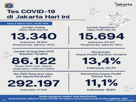 Jakarta's Latest Official COVID-19 Figures as of March 4