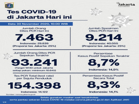 Jakarta's Latest Official COVID-19 Cases as of November 30