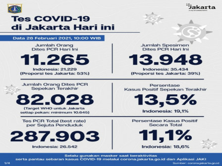 Jakarta's Latest Official COVID-19 Figures as of February 28