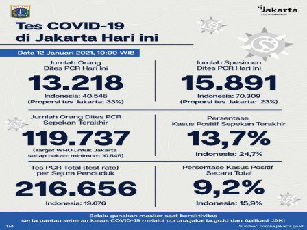 Latest COVID-19 Information in Jakarta as of January 12, 2021