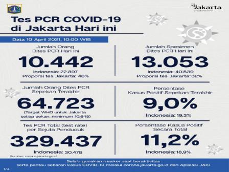 Perkembangan Data Kasus dan Vaksinasi COVID-19 di Jakarta Per 10 April 2021