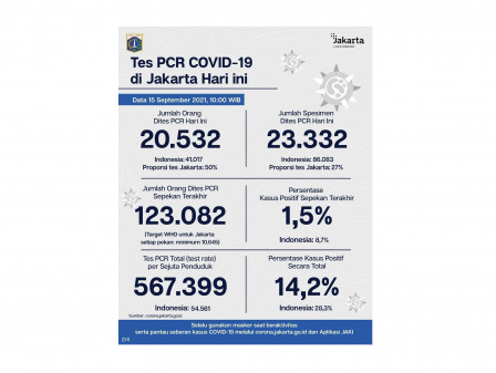 Perkembangan Data Kasus dan Vaksinasi COVID-19 di Jakarta per 15 September 2021