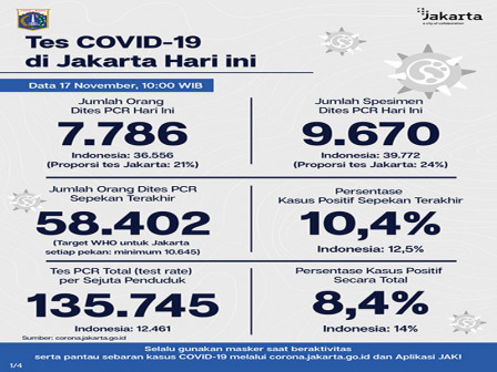 Jakarta's Latest Official COVID-19 Cases as of November 17