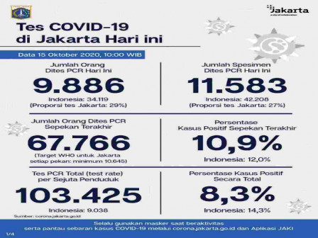 Latest COVID-19 Information in Jakarta as of October 15, 2020