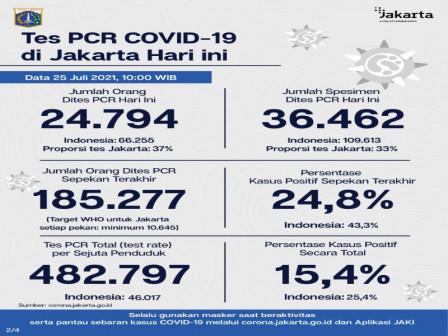 Perkembangan Data Kasus dan Vaksinasi COVID-19 di Jakarta Per 25 Juni 2021