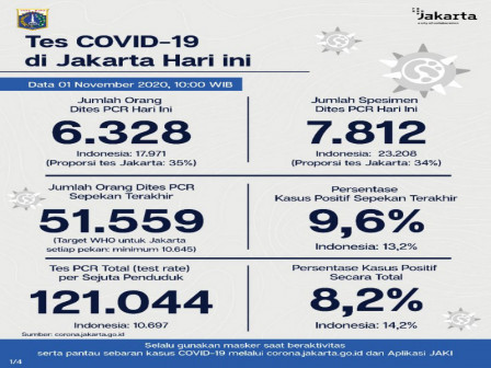 Jakarta's Latest Official COVID-19 Cases as of November 1