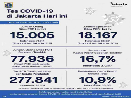 Jakarta S Latest Official Covid 19 Figures As Of February 19