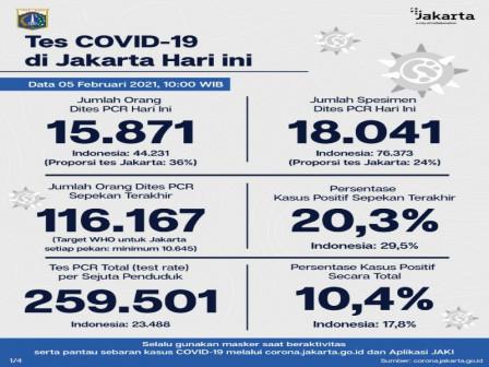Latest Covid 19 Information In Jakarta As Of February 5 2021 Beritajakarta Id