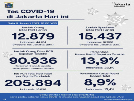 Jakarta's Latest Official COVID-19 Figures as of January 6