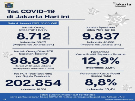 Perkembangan COVID-19 di Jakarta Per 4 Januari 2021