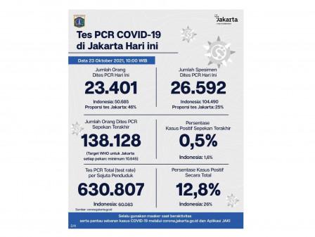 Perkembangan Data Kasus dan Vaksinasi COVID-19 di Jakarta Per 23 Oktober 2021