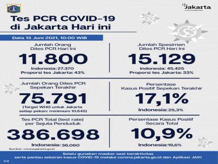 Perkembangan Data Kasus dan Vaksinasi COVID-19 di Jakarta Per 13 Juni 2021