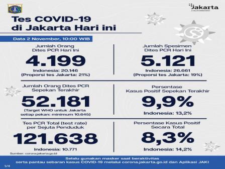 Perkembangan COVID-19 di Jakarta per 2 November 2020